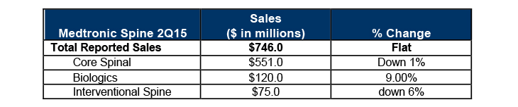 Surprisingly, INFUSE sales growth is carrying Medtronic Spine  