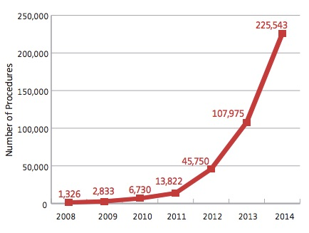 The growing American Joint Replacement Registry – 4,500 surgeons in 618 hospitals