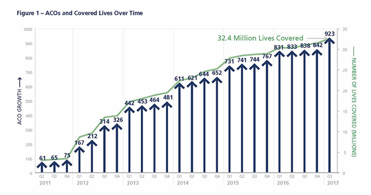 Rumors of the death of ACOs are greatly exaggerated