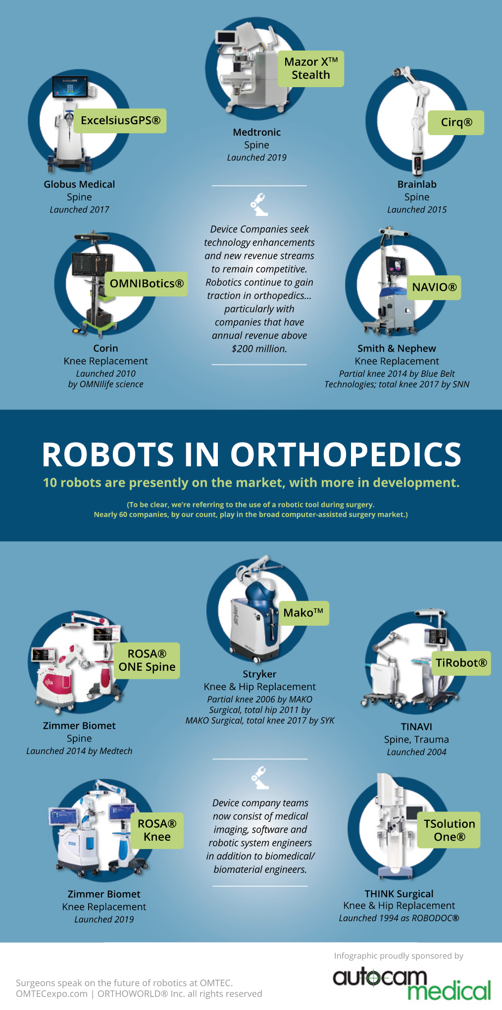 10 Robots in Orthopedic Surgery today – InfoGraphic