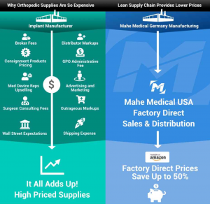 Why can't all orthopedic device pricing and ordering be this easy?