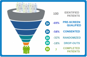 In the future, ortho companies will use a digital marketing component to load the enrollment funnel for clinical studies?